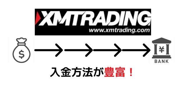 XM メリット 入金方法