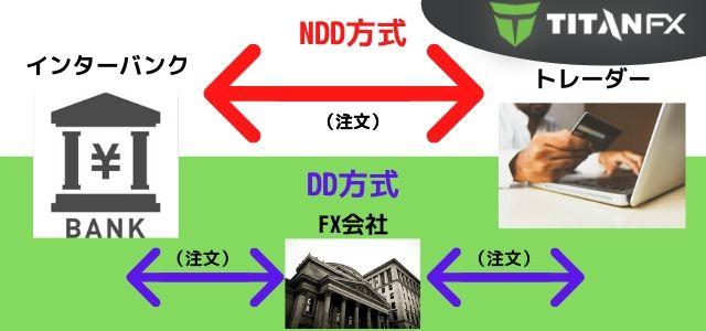 TitanFX NDD方式
