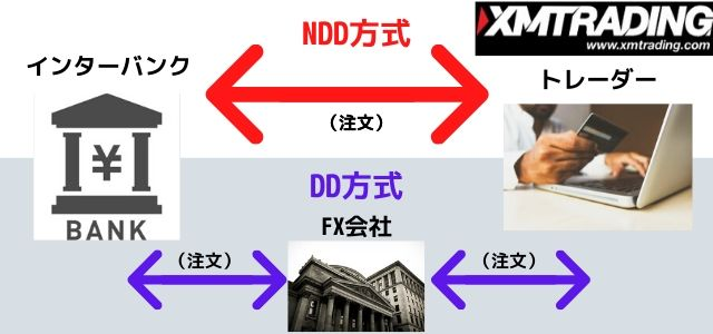 XM 安全性 NDD方式
