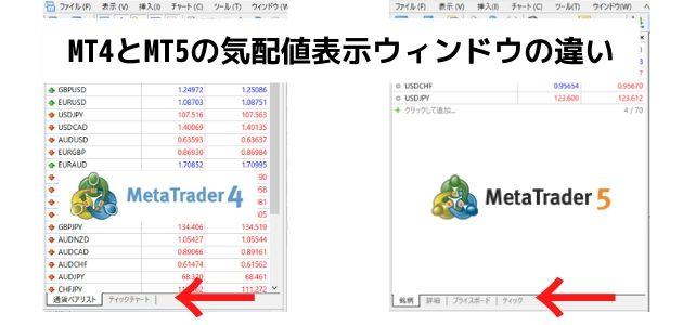 MT4 MT5 気配値表示ウィンドウ 比較