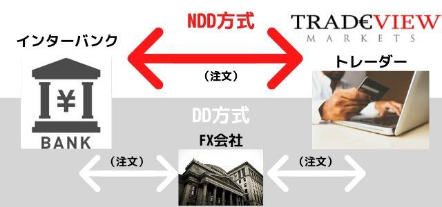 Tradeview NDD方式