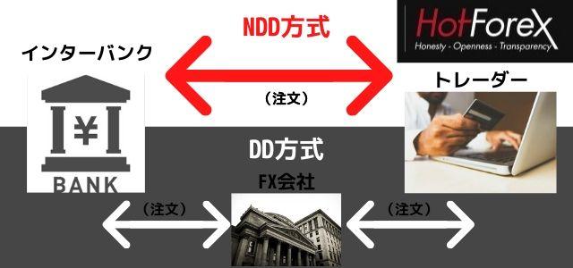HotForex NDD方式