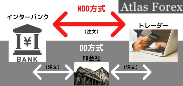 Atlas Forex NDD方式